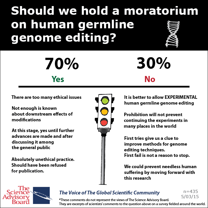 Germ line genome editing has objective ethical difficulties, there is no consensus but the current tendency is to use it for experimental trials